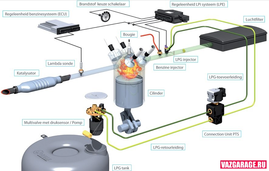 Инструкции по установке газобаллонного оборудования